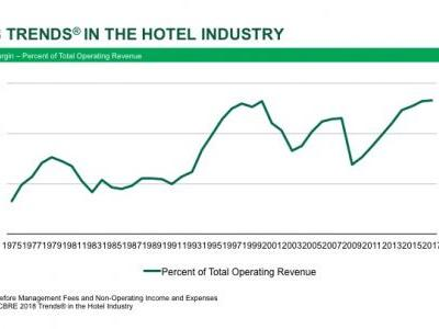 Cost Controls Perpetuate U.S. Hotel Profit Growth In 2017 - By Robert Mandelbaum