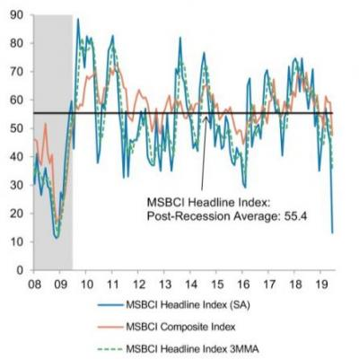 Morgan Stanley's business conditions index tanks, could that mean trouble for stocks?