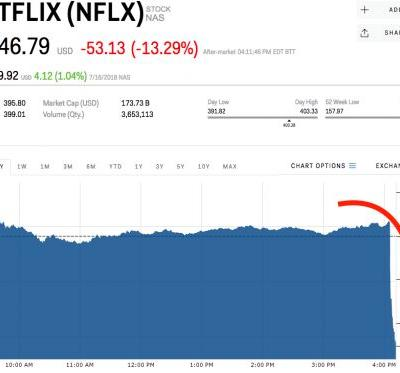 Netflix is getting whacked after adding fewer subscribers than expected