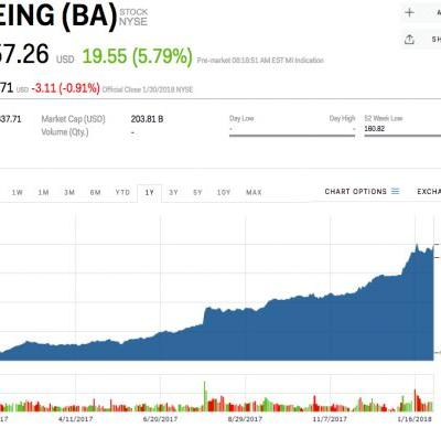 Boeing pops after beating earnings and raising guidance