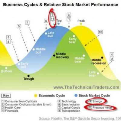 With The Fed Raising Rates Again, Where Are We In The Market Cycle?