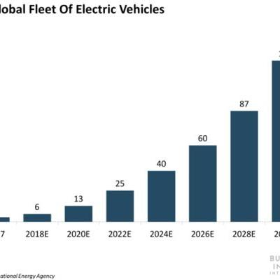Automakers are going to burn through billions in the electric vehicle race