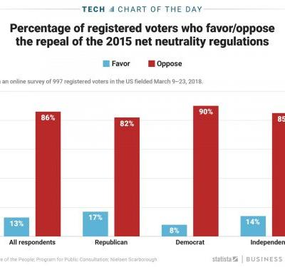 Registered voters across parties support the Senate's decision to overturn the repeal on net neutrality