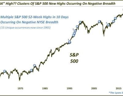 Recent S&P 500 Highs Coming On Weaker Breadth