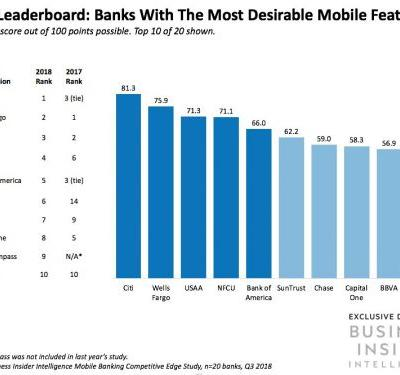 These are the top 15 US banks ranked by the mobile banking features consumers value most