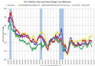 Cleveland Fed: Key Measures Show Inflation Close to 2% YoY in May, Core PCE below 2%