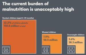 Weekend reading: the 2018 Global Nutrition Report