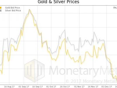 Gold Demand Surges As We Kick Off The New Year