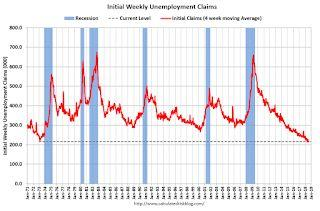 Weekly Initial Unemployment Claims decreased to 212,000