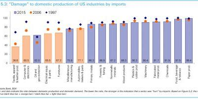 This is the 'damage' imports have done to America's industries