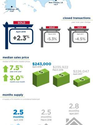 Brand Report: Home Sales Increase 2.3 Percent Despite Peaking Prices, Ever-Shrinking Inventory