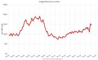 Leading Index for Commercial Real Estate Increases Slightly in February
