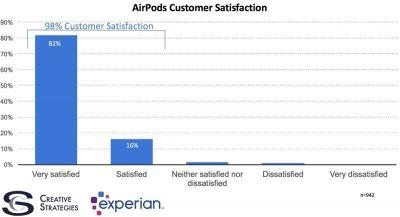 Apple's AirPods Achieve 98% Satisfaction Rate in User Study
