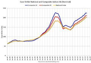 Case-Shiller: National House Price Index increased 5.8% year-over-year in August