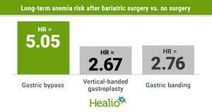 High anemia risk persists decades after bariatric surgery