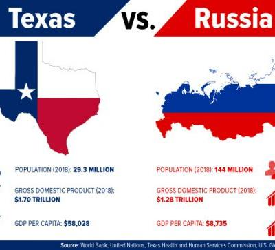 Which Has the Bigger Economy: Texas or Russia?