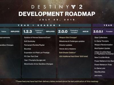 Destiny 2's revised weapon slots, bulk shader deletion will be available to all before Forsaken launches