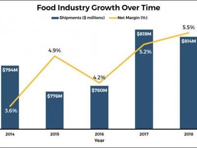 Food Science in a Business-Driven World: Part 2