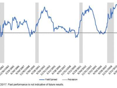 What Is The Yield Curve Telling Us About The Bond Market?