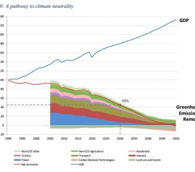 Can emissions cuts and economic growth co-exist? Europe is certain they can