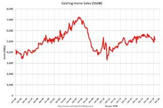 NAR: Existing-Home Sales Decreased to 5.19 million in April