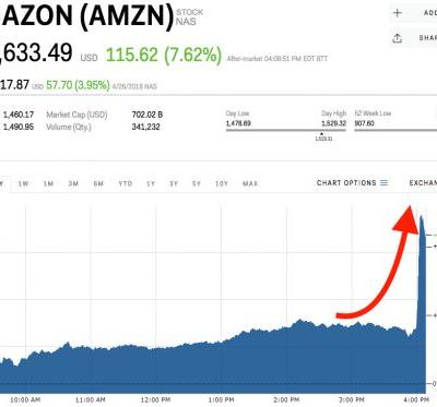 Amazon spikes to an all-time high after crushing earnings