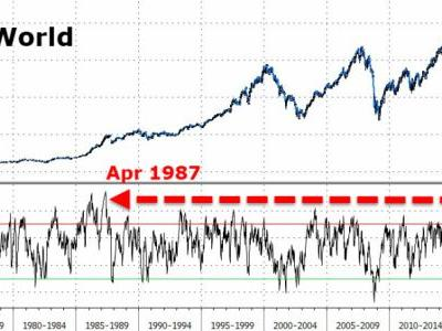 Stocks Are Now The Most Overbought Since Just Before The 1987 Crash