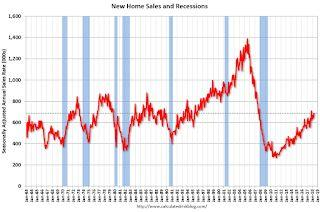 New Home Sales increase to 689,000 Annual Rate in May