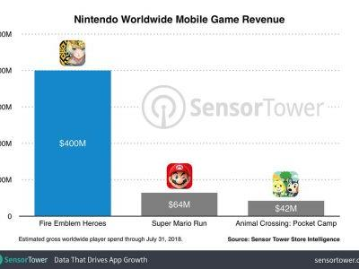 To the Surprise of No One, 'Fire Emblem Heroes' Is Still Killing It - Crossing $400M Worldwide