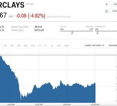 UK bank stocks are cratering after Brexit chaos rumbles Theresa May's government