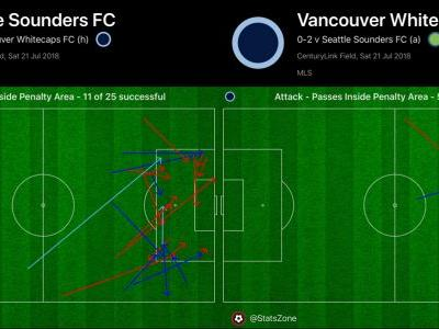 No Alphonso Davies, no party for Whitecaps in loss to Sounders