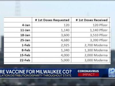 Milwaukee requested COVID-19 vaccines for about 4% of population in 8 weeks