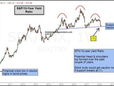 Important Stock/Bond Ratio Reaching A Critical Point