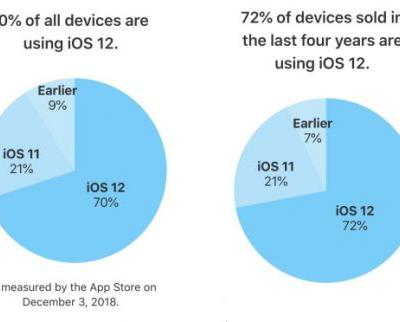 IOS 12 passes 70% adoption in 77 days while Android Pie remains a mystery