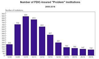 FDIC: Fewer Problem banks, Residential REO Declined in Q3