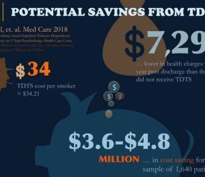 Bang for the Buck: Tobacco Dependence Treatment Services