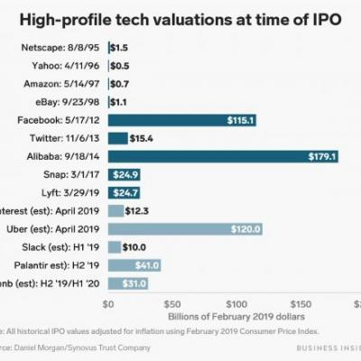 Lyft went public at a $24 billion valuation. Here's how that compares to other high-profile tech companies dating back to the dotcom bubble