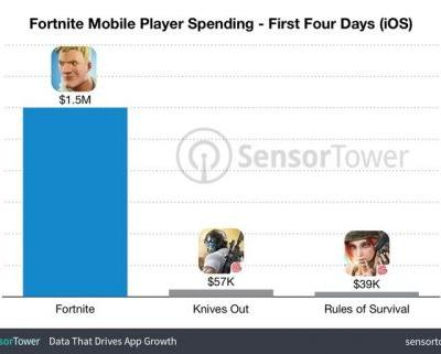 Invite-Only Game Fortnite Has Earned an Estimated $1.5M Since Launch