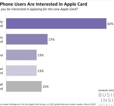Apple Card is weighing international expansion as its US launch approaches