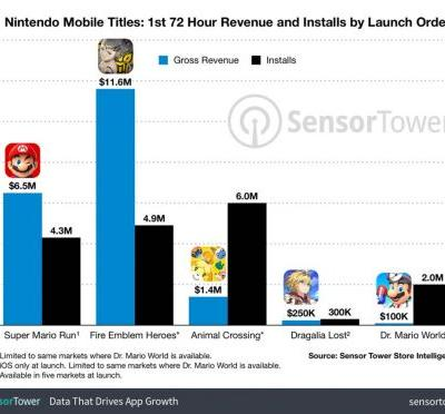 Dr. Mario World hits 2 million installs and over $100,000 spent within 72 hours of release