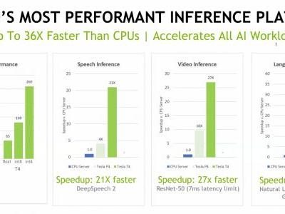 Nvidia launches the Tesla T4, its fastest data center inferencing platform yet