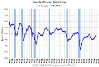 Industrial Production Increased 0.6% in November