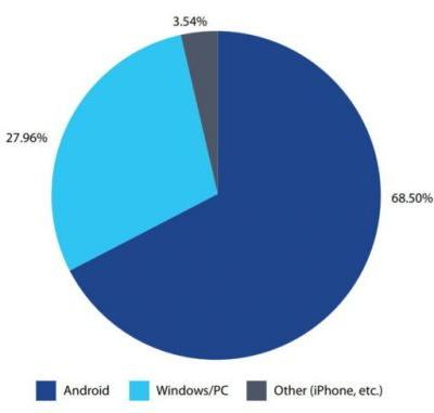 Report Claims Android Is The Most Targeted By Malware