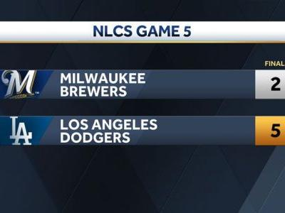 NLCS moves back to Milwaukee with Dodgers up 3 games to 2