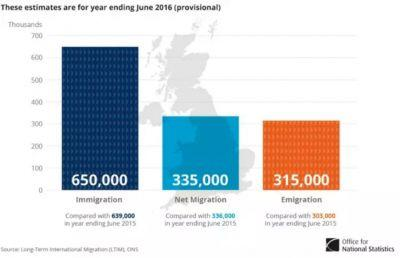 Migration into the UK hit near-record levels just before the Brexit vote