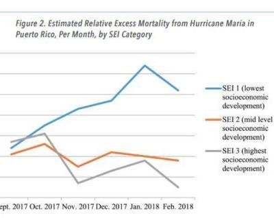 Report shows Hurricane Maria death toll overwhelmingly hit the poorest and oldest