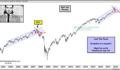 Analyst: S&P 500 Could Be Repeating 2007 Pattern