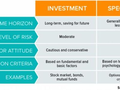 Investing vs. Speculating: Why Knowing the Difference Is Key