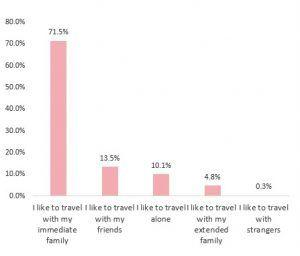 New research reveals family vacationing still a great priority for Indians