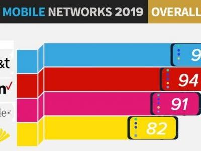 AT&T Named 2019's Fastest U.S. Mobile Network in Annual PCMag Carrier Showdown